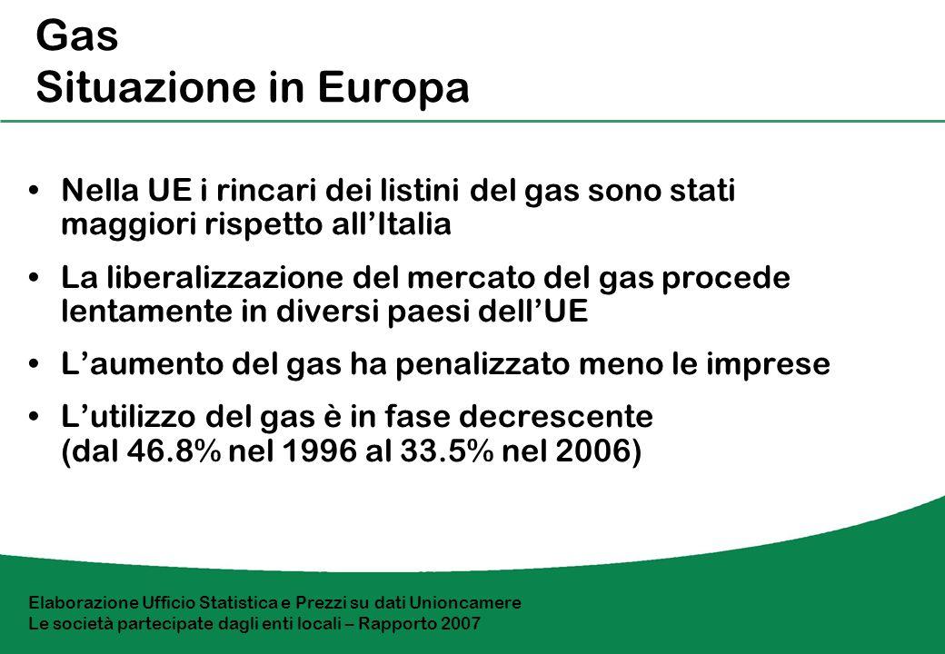 Confronto con LUE - 2006 Consumo in MWh/anno PiccoleMedieGrandi 160200024000 UE-15 Costo per kwh in cts di 10.810.38.8 Italia Costo per kwh in cts di 13.214.312.2 +22%+38.9%+38.6% Elaborazione Ufficio Statistica e Prezzi su dati Unioncamere Le società partecipate dagli enti locali – Rapporto 2007