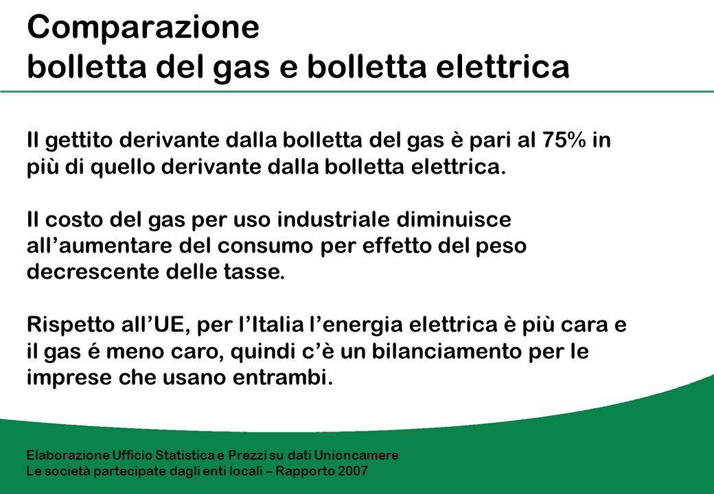 Gas Impatto sulle industrie Consumo in Gj/anno PiccoleMedie 418.6 a 418641.860 ItaliaUEItaliaUE 1996 Costo per Gj in --4.5 2006 Costo per Gj in di cui imposte 11.4 2.6 12.3 - 8.9 1.4 10.6 - Incremento --96.7%131% La riduzione del vantaggio per gli utenti minori è riconducibile allincidenza della tassazione, in Italia molto superiore rispetto ai paesi dellUE.