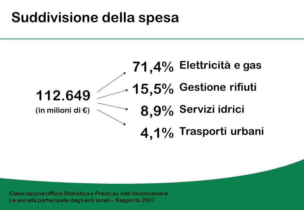 Suddivisione della spesa 112.649 (in milioni di ) 71,4% Elettricità e gas 15,5% Gestione rifiuti 8,9% Servizi idrici 4,1% Trasporti urbani Elaborazione Ufficio Statistica e Prezzi su dati Unioncamere Le società partecipate dagli enti locali – Rapporto 2007