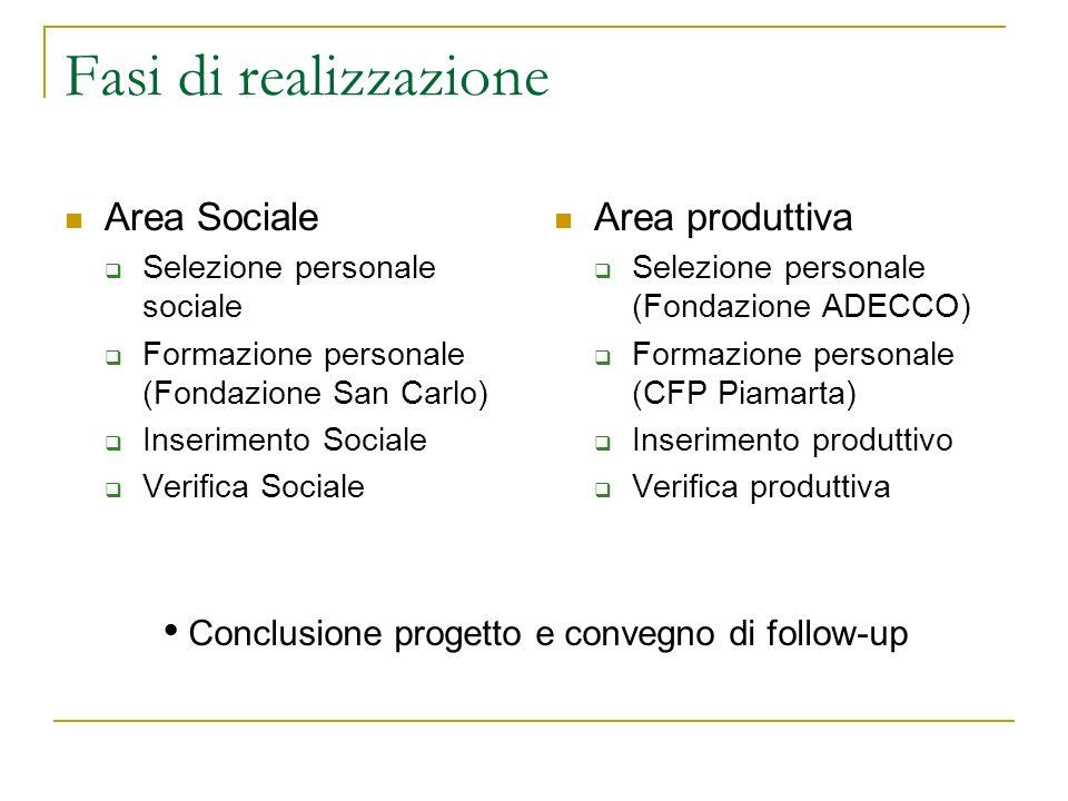 Fasi di realizzazione Area Sociale Selezione personale sociale Formazione personale (Fondazione San Carlo) Inserimento Sociale Verifica Sociale Area p