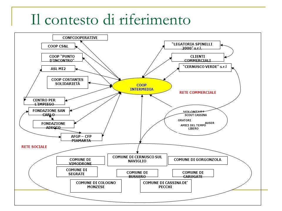 Il contesto di riferimento COOP CS&L LEGATORIA SPINELLI 2000 s.r.l. CLIENTI COMMERCIALI COOP INTERMEDIA CERNUSCO VERDE s.r.l ASL MI2 COOP PUNTO DINCON