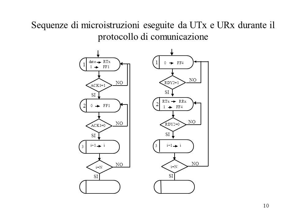 10 1 2 datoRTx 1 FF1 0 FF1 1 2 0 FF4 RTx RRx 1 FF4 i+1 i i=N 3 3 i+1 i Sequenze di microistruzioni eseguite da UTx e URx durante il protocollo di comu