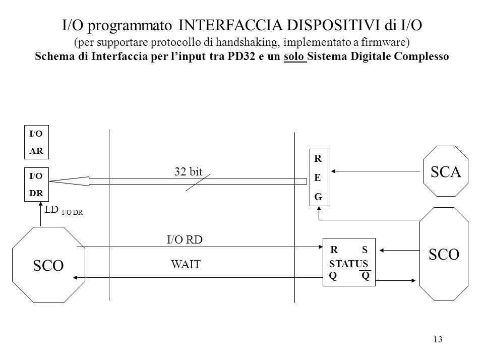 13 I/O programmato INTERFACCIA DISPOSITIVI di I/O (per supportare protocollo di handshaking, implementato a firmware) Schema di Interfaccia per linput
