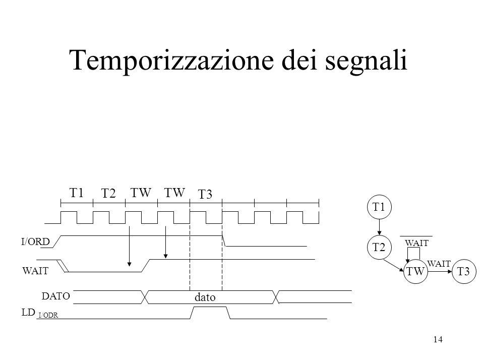 14 Temporizzazione dei segnali T1 T2 I/ORD WAIT TW T3 LD I/ODR T1 T2 TW WAIT T3 WAIT DATO dato