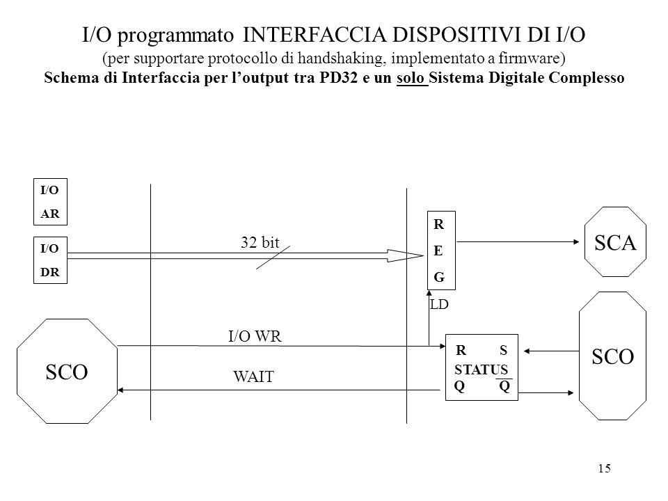 15 I/O programmato INTERFACCIA DISPOSITIVI DI I/O (per supportare protocollo di handshaking, implementato a firmware) Schema di Interfaccia per loutpu