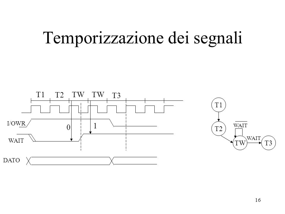 16 Temporizzazione dei segnali T1 T2 I/OWR WAIT TW T3 T2 TW WAIT T3 WAIT T1 0 1 DATO