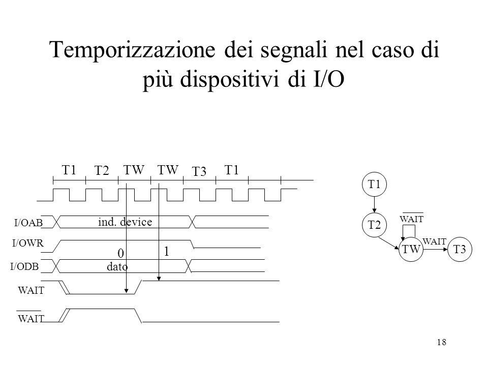 18 Temporizzazione dei segnali nel caso di più dispositivi di I/O T1 T2 TW T3 T2 TW WAIT T3 WAIT T1 I/OWR I/OAB 0 1 WAIT T1 I/ODB dato ind. device WAI