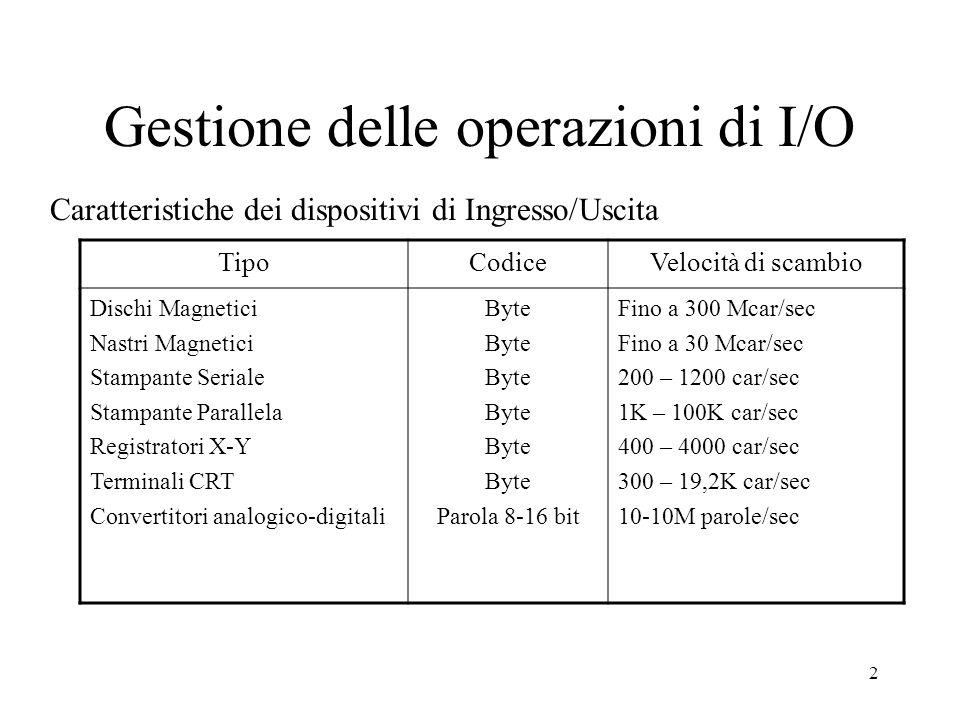 2 Gestione delle operazioni di I/O Caratteristiche dei dispositivi di Ingresso/Uscita TipoCodiceVelocità di scambio Dischi Magnetici Nastri Magnetici