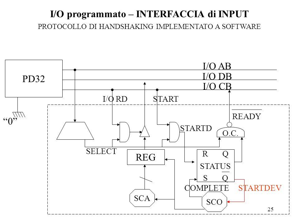 25 I/O AB I/O DB I/O CB SELECT REG I/O RDSTART STARTD O.C. READY SCO SCA R Q S Q STATUS PD32 I/O programmato – INTERFACCIA di INPUT PROTOCOLLO DI HAND