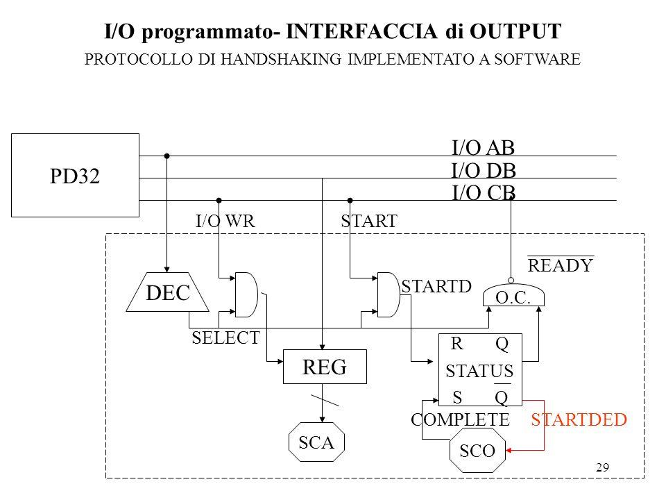 29 I/O AB I/O DB I/O CB DEC SELECT REG START I/O WR STARTD O.C. READY SCO SCA R Q S Q STATUS PD32 STARTDED COMPLETE I/O programmato- INTERFACCIA di OU