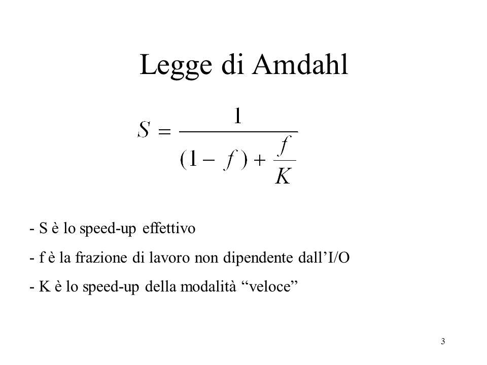 3 Legge di Amdahl - S è lo speed-up effettivo - f è la frazione di lavoro non dipendente dallI/O - K è lo speed-up della modalità veloce