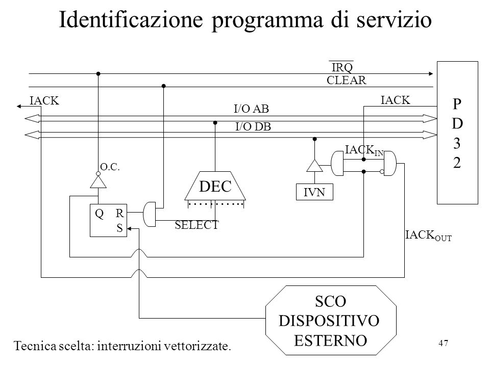 47 Identificazione programma di servizio Tecnica scelta: interruzioni vettorizzate. PD32PD32 IRQ CLEAR I/O AB I/O DB IVN IACK DEC ……….. SELECT SCO DIS