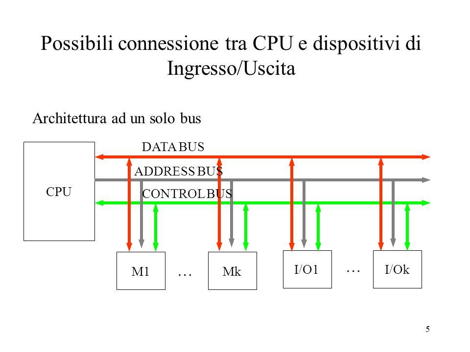 5 Possibili connessione tra CPU e dispositivi di Ingresso/Uscita CPU DATA BUS Architettura ad un solo bus M1Mk I/O1I/Ok ADDRESS BUS CONTROL BUS … …