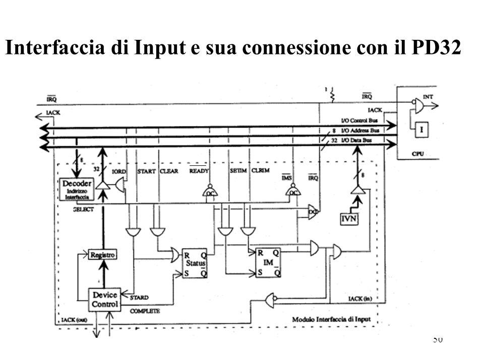 50 Interfaccia di Input e sua connessione con il PD32