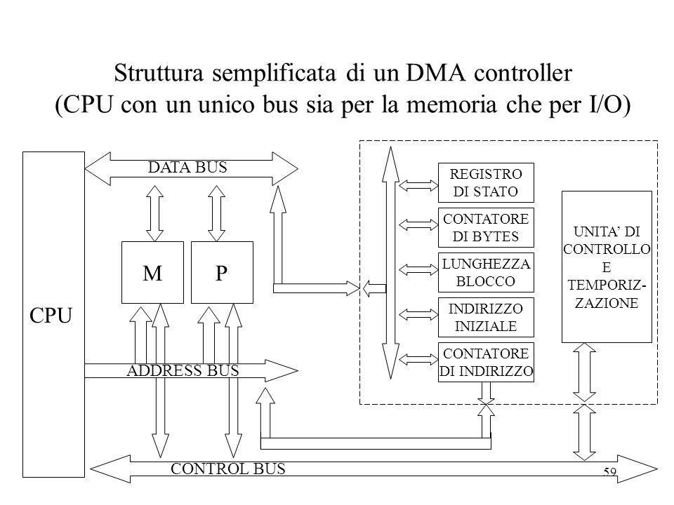 59 Struttura semplificata di un DMA controller (CPU con un unico bus sia per la memoria che per I/O) CPU DATA BUS MP ADDRESS BUS CONTROL BUS REGISTRO