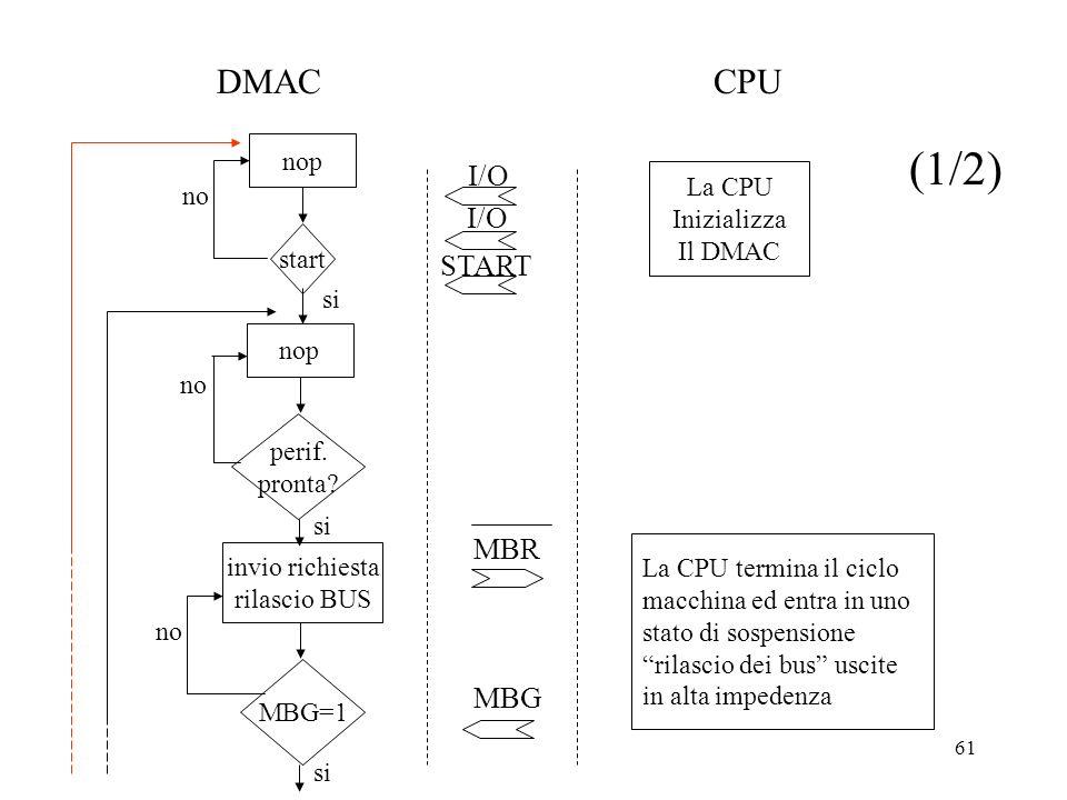61 nop start no I/O START nop perif. pronta? no si invio richiesta rilascio BUS MBG=1 no si MBR MBG La CPU Inizializza Il DMAC La CPU termina il ciclo