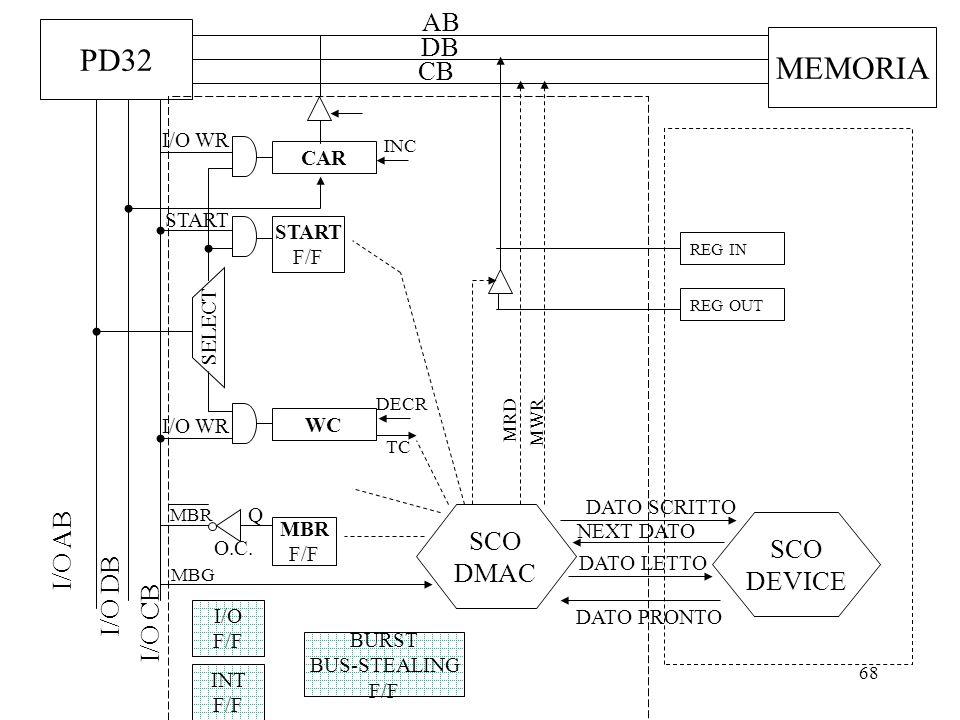 68 PD32 AB DB CB I/O DB I/O CB I/O AB MEMORIA SELECT I/O WR CAR INC WC I/O WR SCO DMAC DECR TC MBR F/F Q O.C. MBR MBG START F/F START INT F/F SCO DEVI