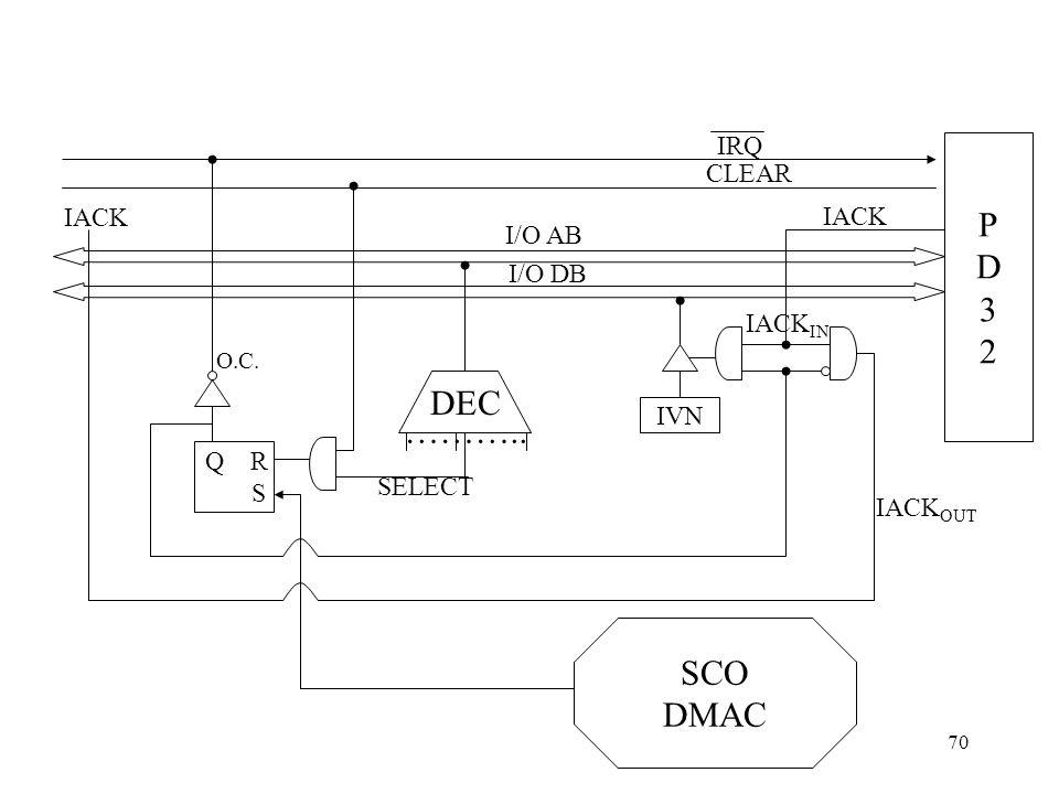 70 PD32PD32 IRQ CLEAR I/O AB I/O DB IVN IACK DEC ……….. SELECT SCO DMAC Q R S IACK IN IACK OUT IACK O.C.