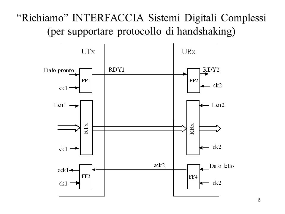 8 Richiamo INTERFACCIA Sistemi Digitali Complessi (per supportare protocollo di handshaking)