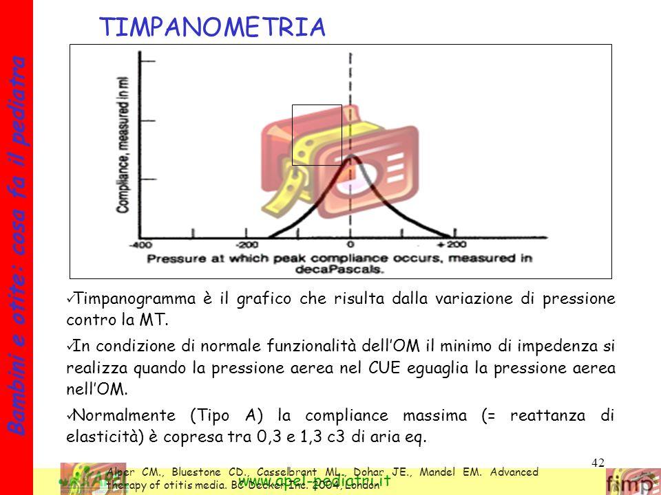 42 Bambini e otite: cosa fa il pediatra www.apel-pediatri.it TIMPANOMETRIA Timpanogramma è il grafico che risulta dalla variazione di pressione contro