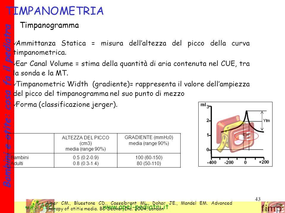 43 Bambini e otite: cosa fa il pediatra www.apel-pediatri.it TIMPANOMETRIA Ammittanza Statica = misura dellaltezza del picco della curva timpanometric