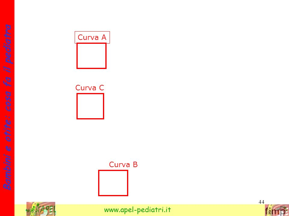 44 Bambini e otite: cosa fa il pediatra www.apel-pediatri.it Curva A Curva B Curva C