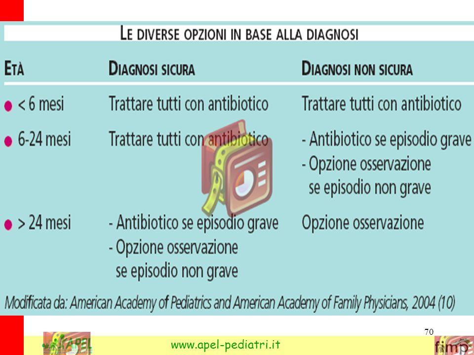 70 Bambini e otite: cosa fa il pediatra www.apel-pediatri.it