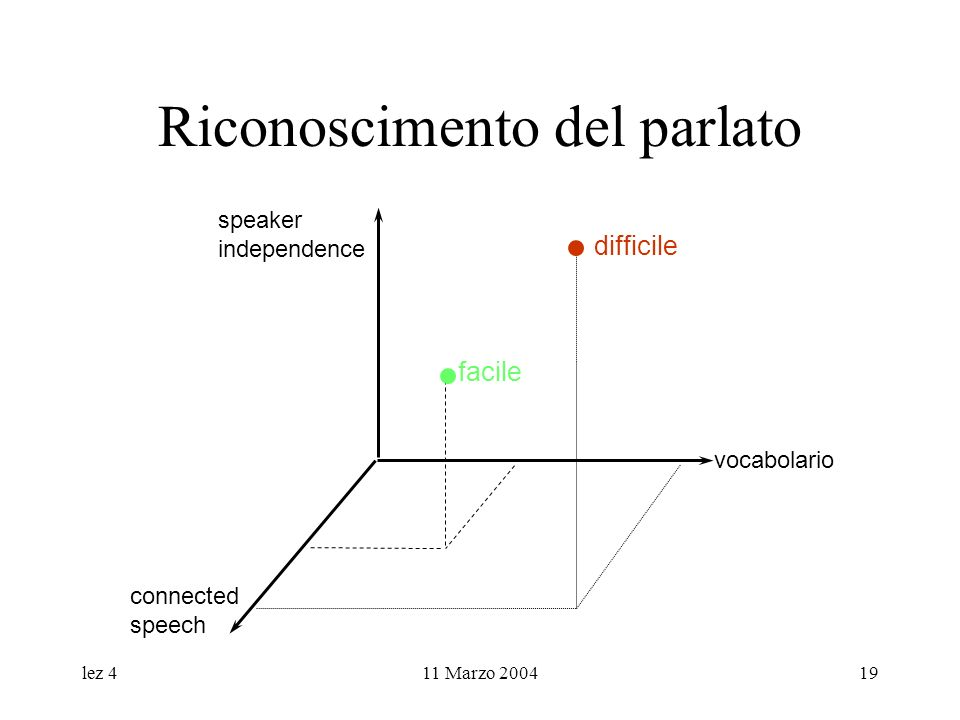 lez 411 Marzo 200419 Riconoscimento del parlato difficile vocabolario connected speech speaker independence facile