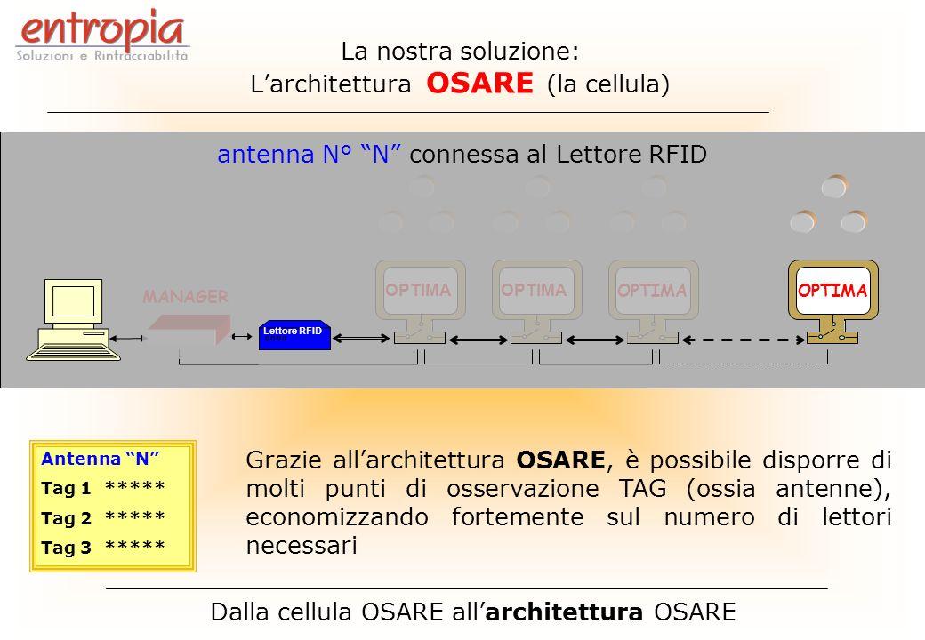 MANAGER OPTIMA Lettore RFID Antenna N Tag 1 ***** Tag 2 ***** Tag 3 ***** OPTIMA Dalla cellula OSARE allarchitettura OSARE antenna N° N connessa al Le