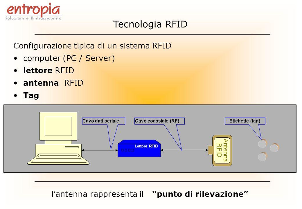 Lettore RFID Antenna RFID Cavo dati serialeCavo coassiale (RF) Configurazione tipica di un sistema RFID computer (PC / Server) lettore RFID antenna RF