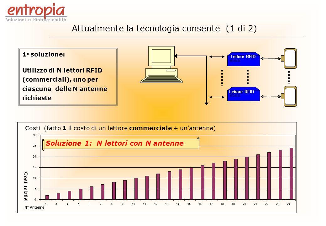 MUX Lettore RFID INDUSTRIALE MUX 2 a soluzione: Utilizzo di selettori (Multiplexer) per la connessione di più antenne ad un unico lettore RFID (Industriale) 0 5 10 15 20 25 30 23456789101112131415161718192021222324 N° Antenne Costi relativi Costi (fatto 1 il costo di un lettore commerciale + unantenna) Soluzione 2: 1 lettore e 4 Multiplexer Attualmente la tecnologia consente (2 di 2)