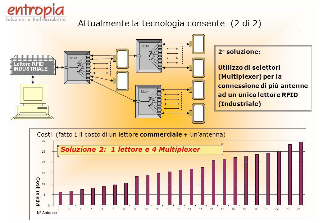 MUX Lettore RFID INDUSTRIALE MUX 2 a soluzione: Utilizzo di selettori (Multiplexer) per la connessione di più antenne ad un unico lettore RFID (Indust