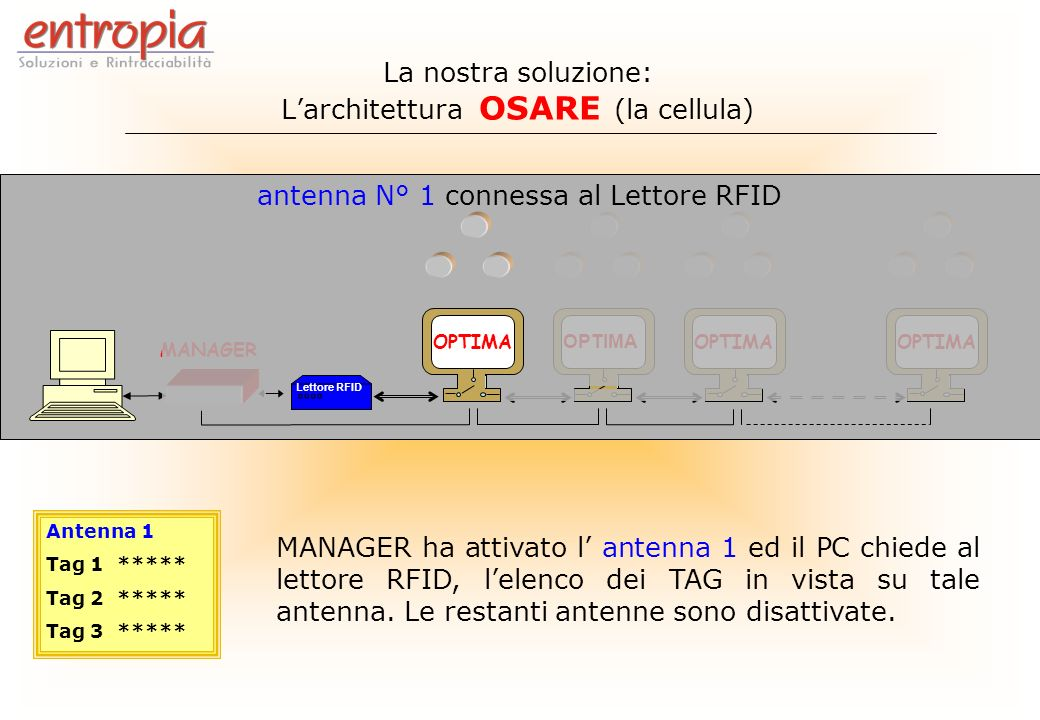 MANAGER Lettore RFID Antenna 1 Tag 1 ***** Tag 2 ***** Tag 3 ***** OPTIMA antenna N° 1 connessa al Lettore RFID MANAGER ha attivato l antenna 1 ed il