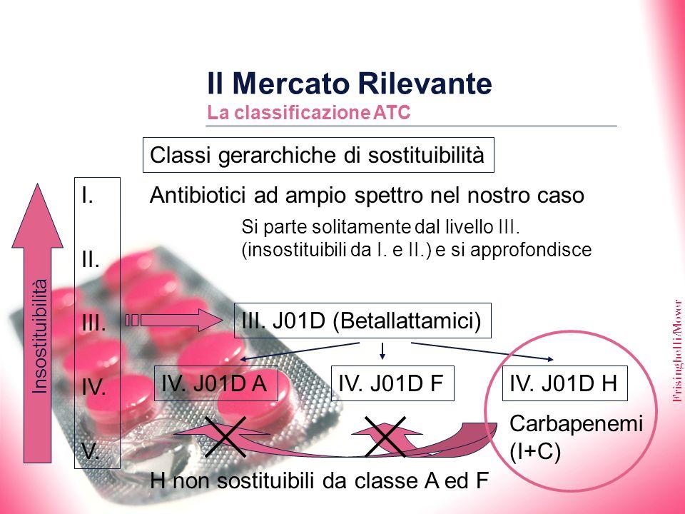 Frisinghelli/Mover Il Mercato Rilevante La classificazione ATC Classi gerarchiche di sostituibilità I. II. III. IV. V. Si parte solitamente dal livell