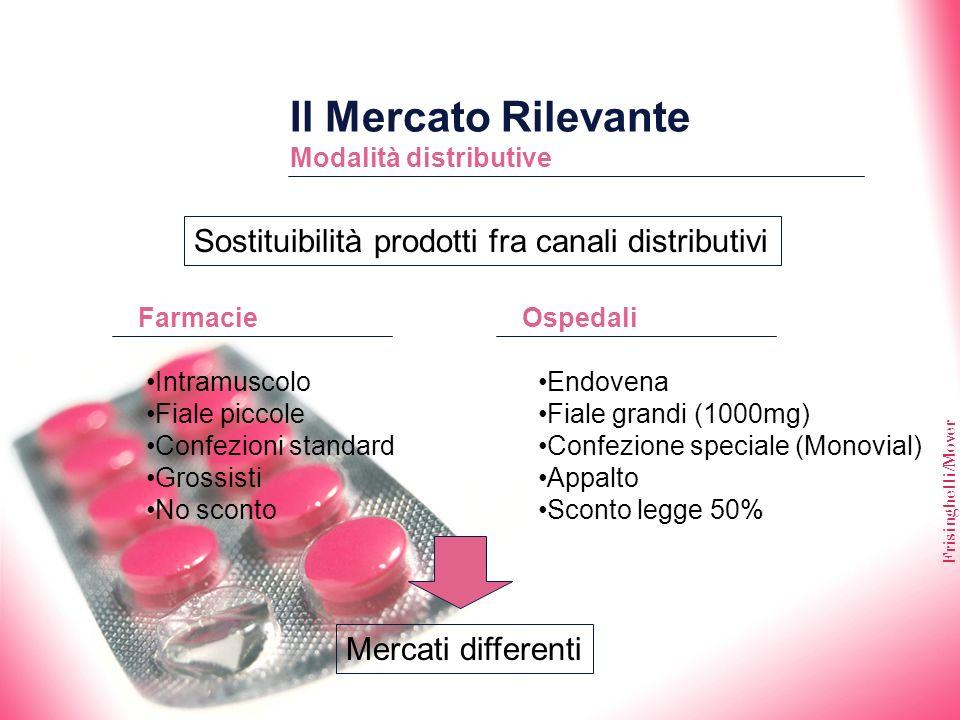 Frisinghelli/Mover Il Mercato Rilevante Modalità distributive Sostituibilità prodotti fra canali distributivi FarmacieOspedali Intramuscolo Fiale picc