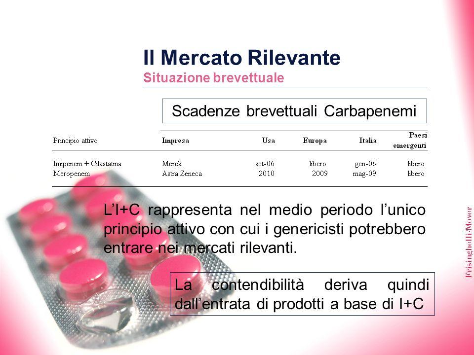 Frisinghelli/Mover Il Mercato Rilevante Situazione brevettuale Scadenze brevettuali Carbapenemi LI+C rappresenta nel medio periodo lunico principio at