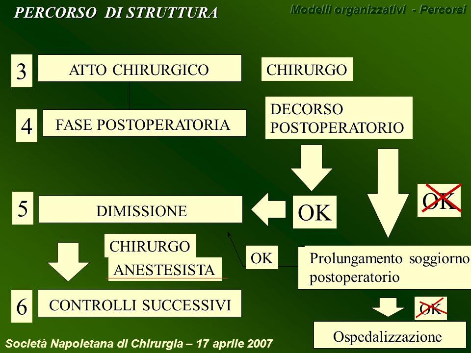 ATTO CHIRURGICO 3 FASE POSTOPERATORIA 4 DIMISSIONE5 CONTROLLI SUCCESSIVI 6CHIRURGO DECORSOPOSTOPERATORIO OKOKCHIRURGO ANESTESISTA Prolungamento soggio