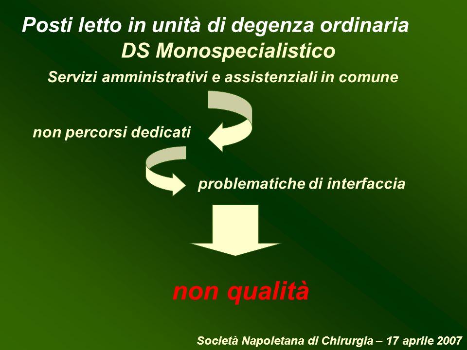 non qualità DS Monospecialistico Servizi amministrativi e assistenziali in comune non percorsi dedicati problematiche di interfaccia Posti letto in un