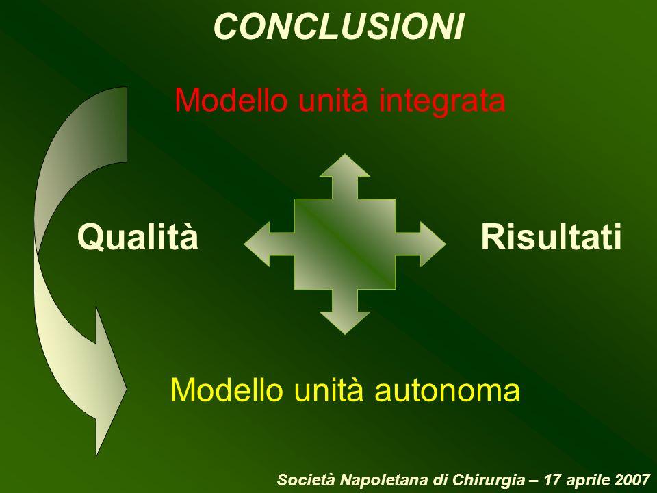 CONCLUSIONI Qualità Modello unità integrata Modello unità autonoma Risultati Società Napoletana di Chirurgia – 17 aprile 2007