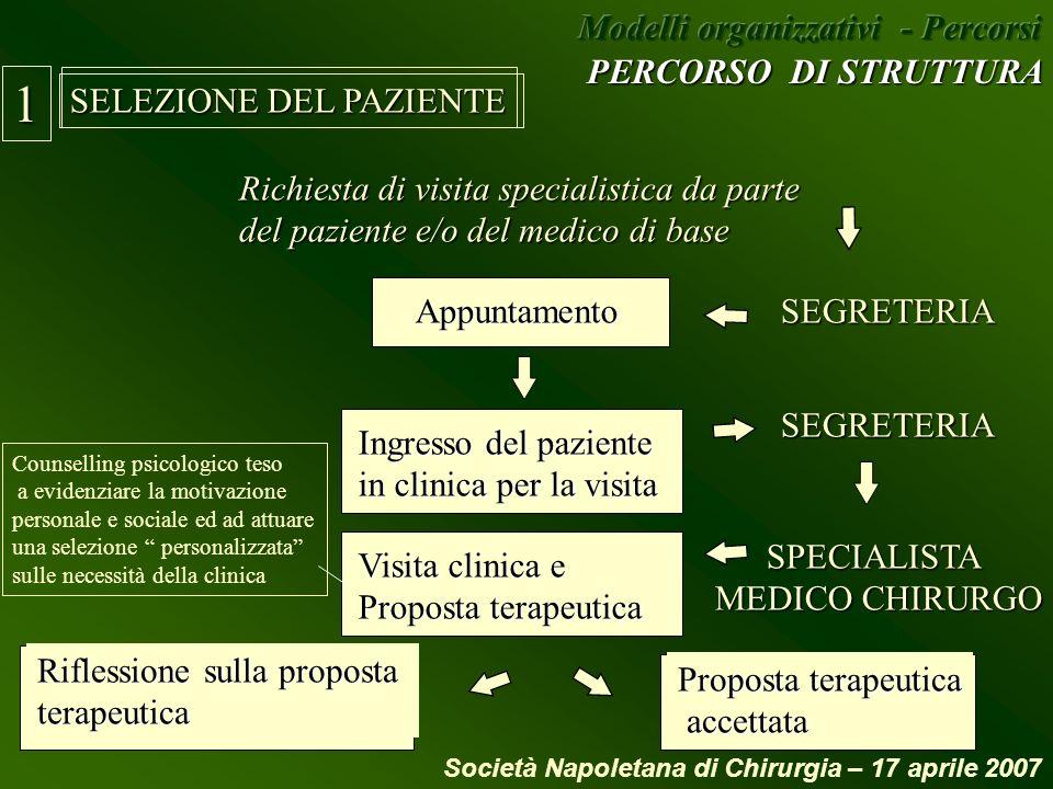 SELEZIONE DEL PAZIENTE 1 Richiesta di visita specialistica da parte del paziente e/o del medico di base Appuntamento SEGRETERIA Ingresso del paziente