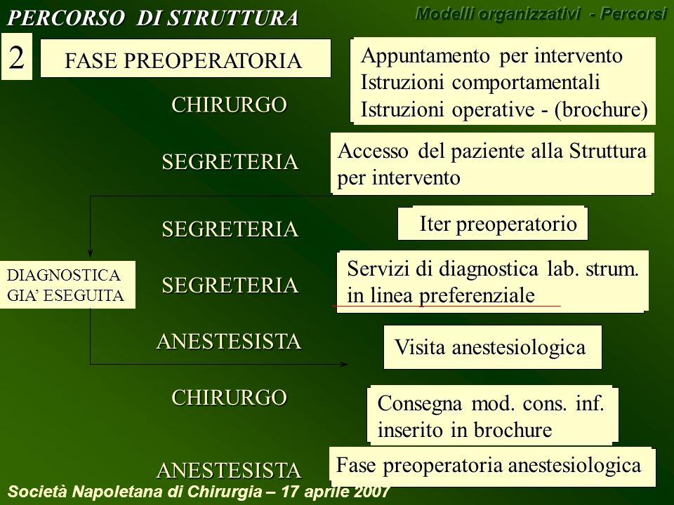FASE PREOPERATORIA 2 Appuntamento per intervento Istruzioni comportamentali Istruzioni operative - (brochure) CHIRURGO Accesso del paziente alla Strut