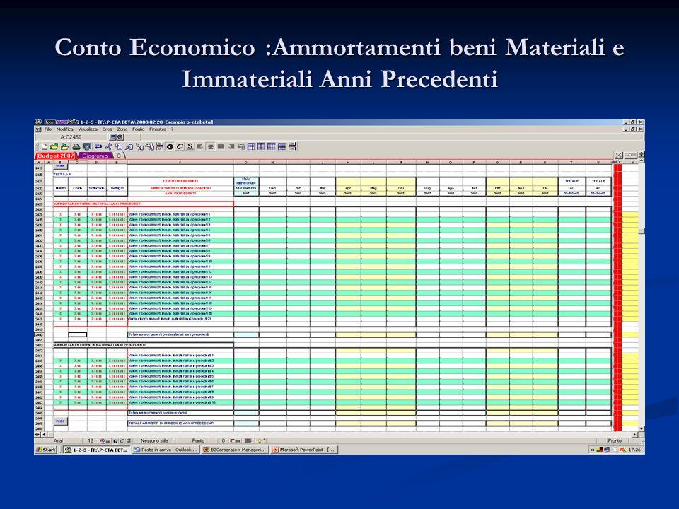 Conto Economico :Ammortamenti beni Materiali e Immateriali Anni Precedenti