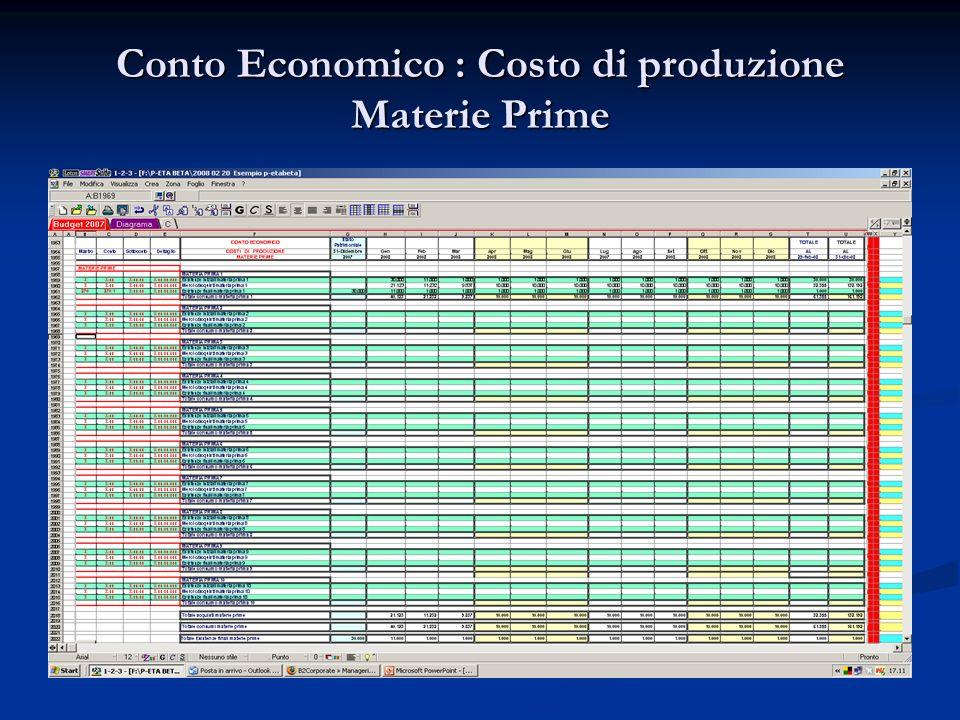 Conto Economico : Costo di produzione Semilavorati