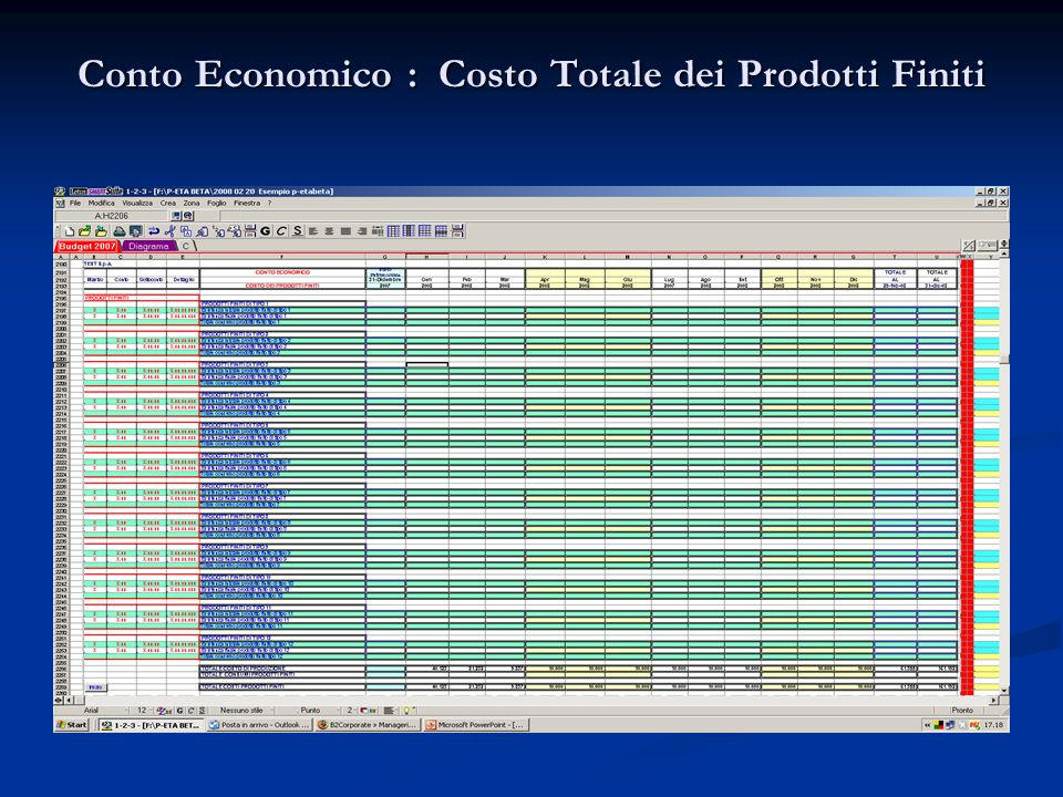 Conto Economico : Costo Totale dei Prodotti Finiti