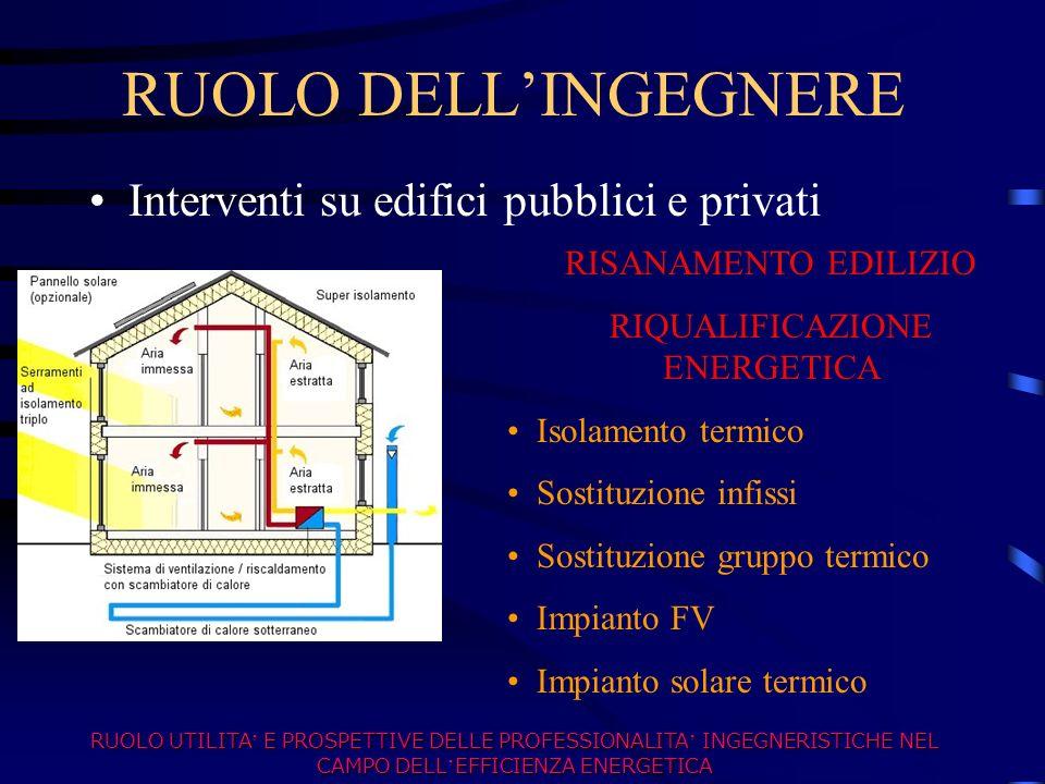 RUOLO DELLINGEGNERE Interventi su edifici pubblici e privati RISANAMENTO EDILIZIO RIQUALIFICAZIONE ENERGETICA Isolamento termico Sostituzione infissi