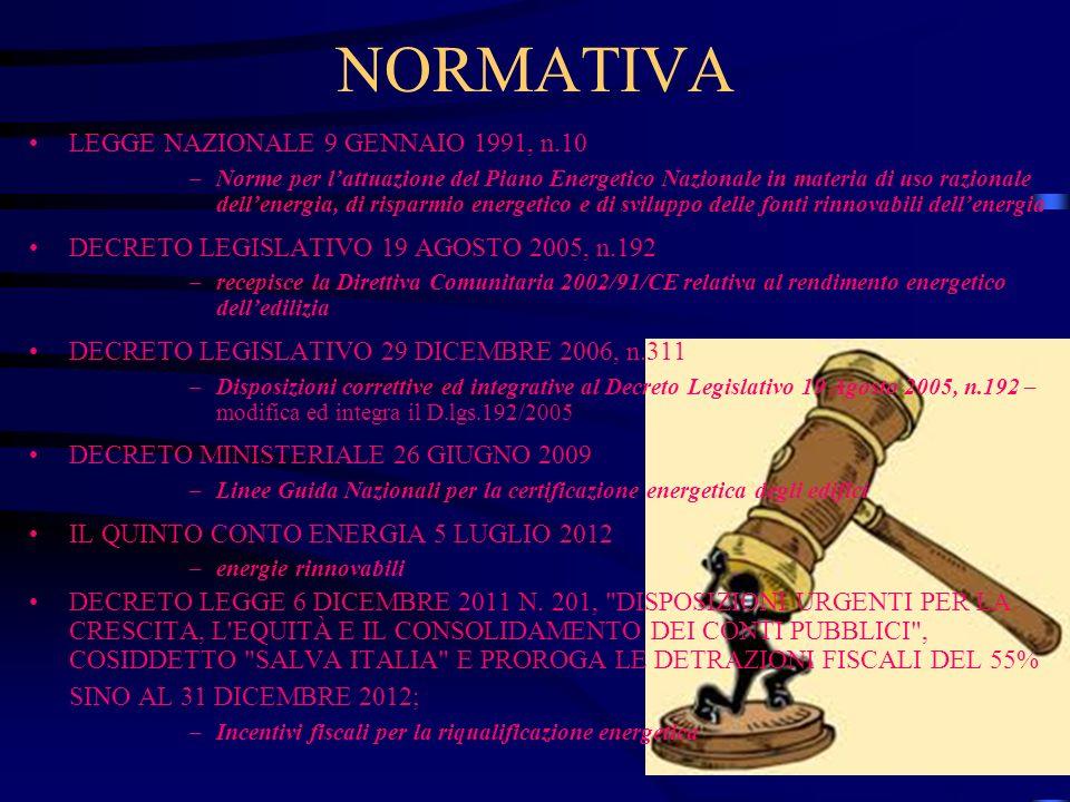 NORMATIVA LEGGE NAZIONALE 9 GENNAIO 1991, n.10 –Norme per lattuazione del Piano Energetico Nazionale in materia di uso razionale dellenergia, di rispa