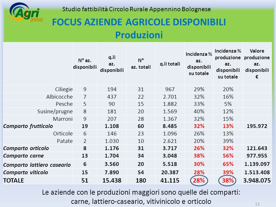 FOCUS AZIENDE AGRICOLE DISPONIBILI Produzioni N° az.