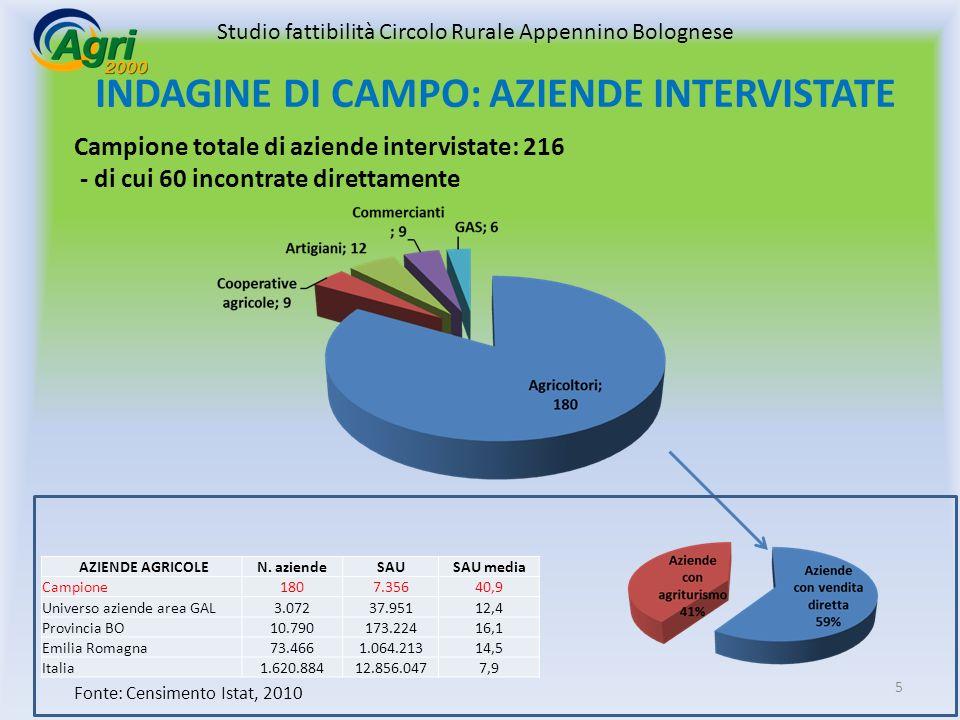INDAGINE DI CAMPO: AZIENDE INTERVISTATE AZIENDE AGRICOLEN.