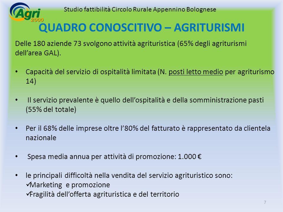 7 QUADRO CONOSCITIVO – AGRITURISMI Delle 180 aziende 73 svolgono attività agrituristica (65% degli agriturismi dellarea GAL).