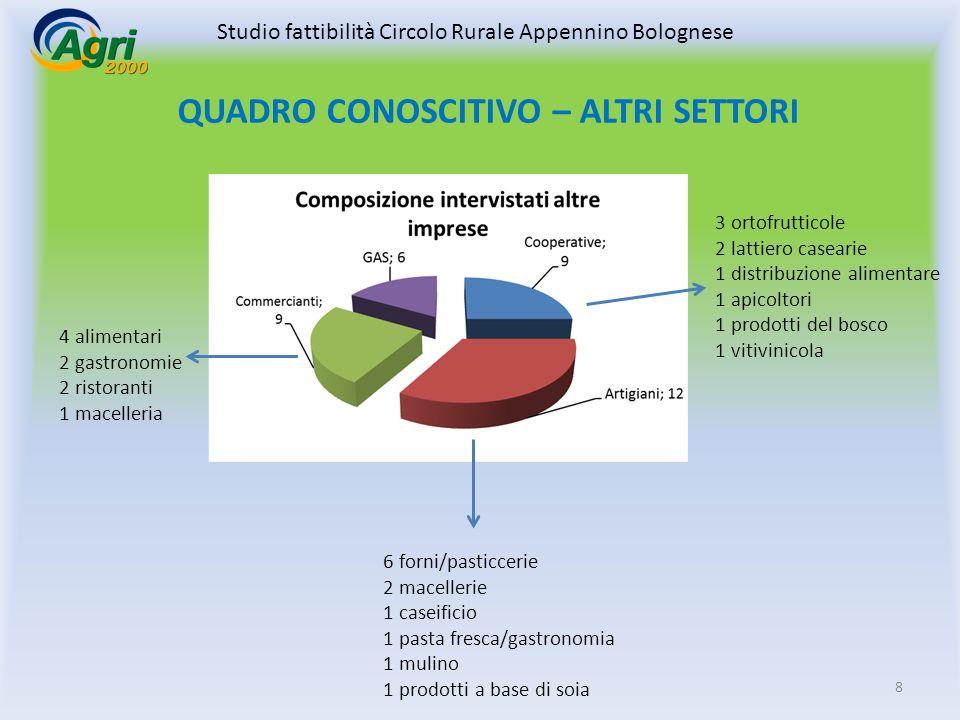 9 GAS Sono stati intervistati 6 GAS dei 17 operanti in provincia di Bologna.